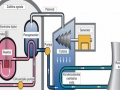 Nuklearni reaktori/elektrane